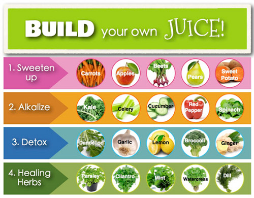 Juicing Information