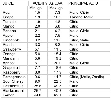 Fruit Juice Acid